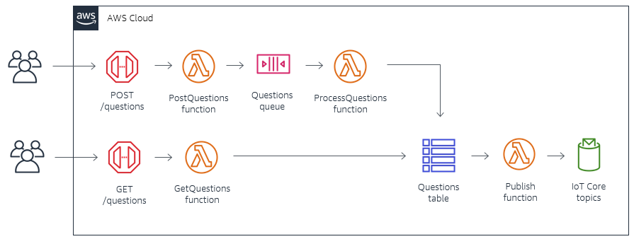 Questions processing architecture