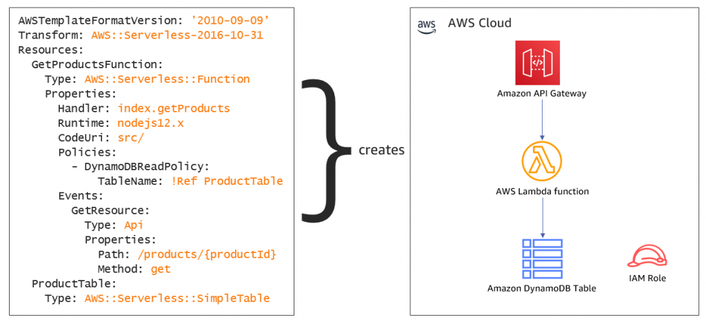 CloudFormation code example creating infrastructure