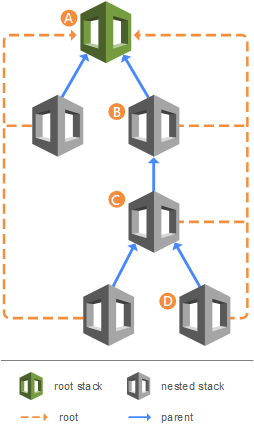AWS CloudFormation nested stacks