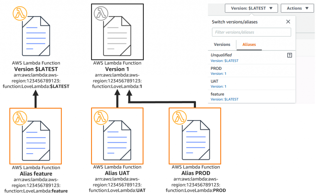 AWS Lambda function versions and aliases