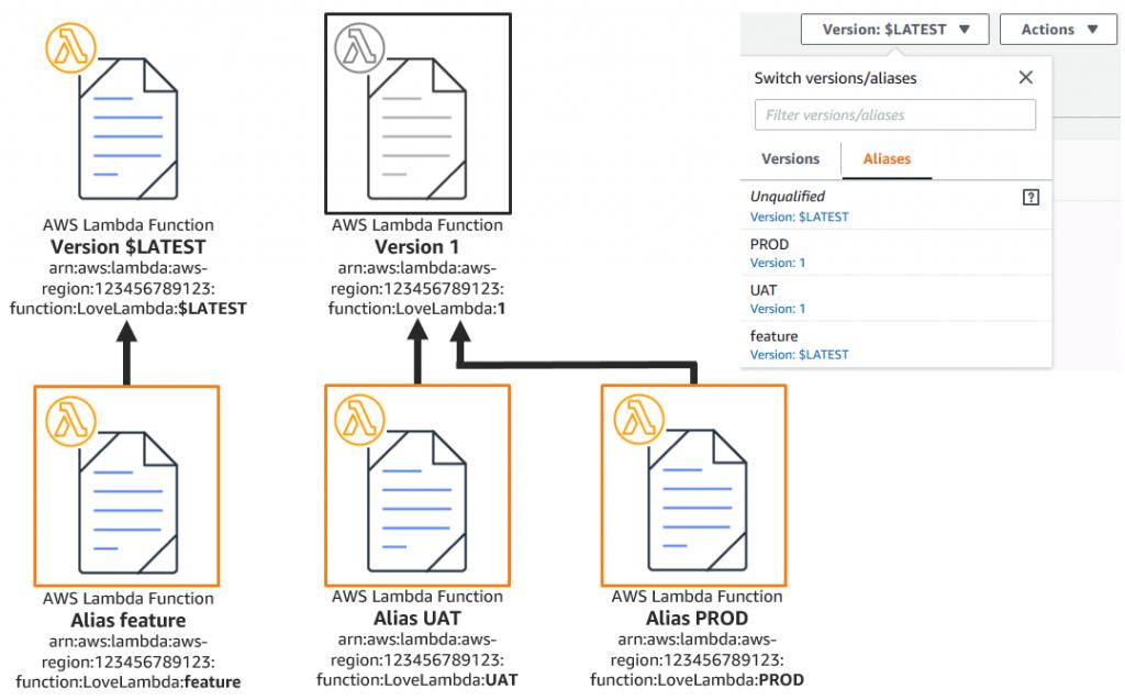 AWS Lambda function versions and aliases
