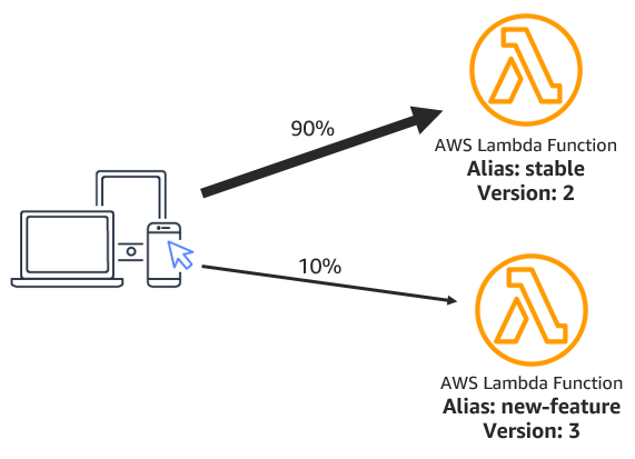 AWS Lambda alias routing
