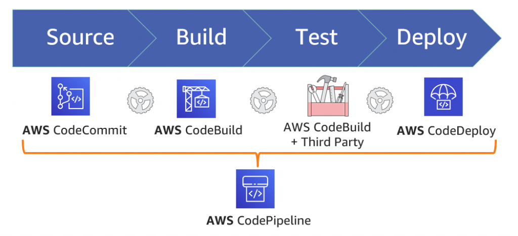 AWS Code Suite