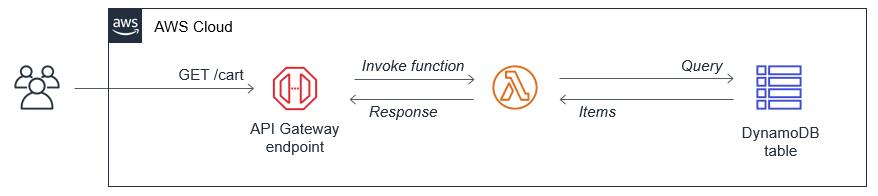 Synchronous API example