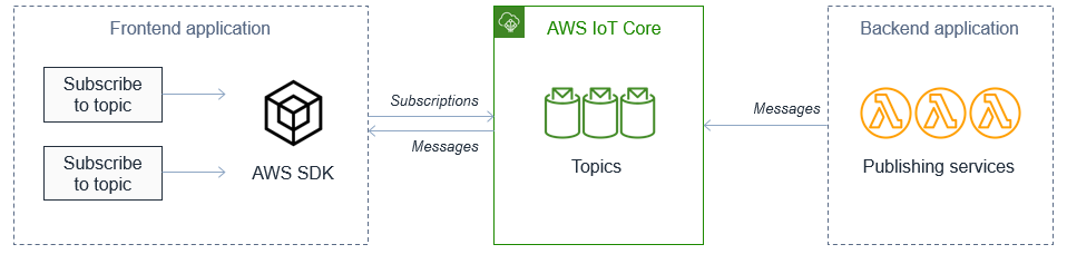 AWS IoT Core between frontend and backend