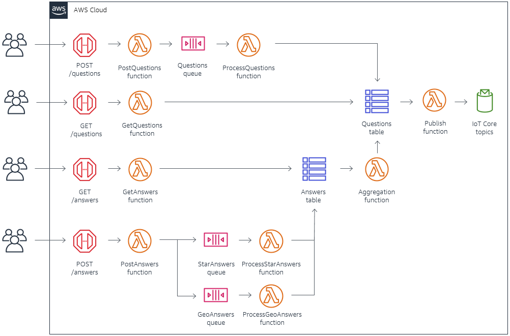 Ask Around Me backend architecture