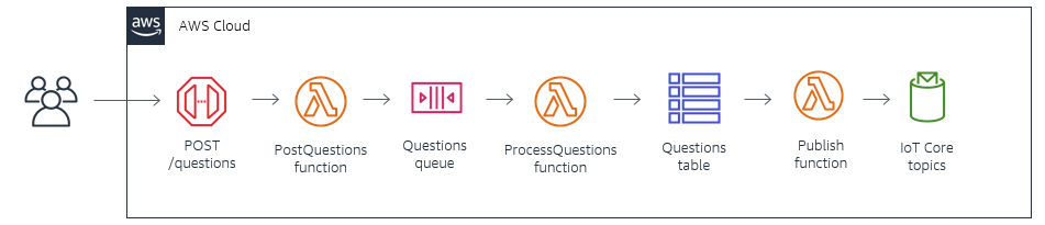POST questions architecture