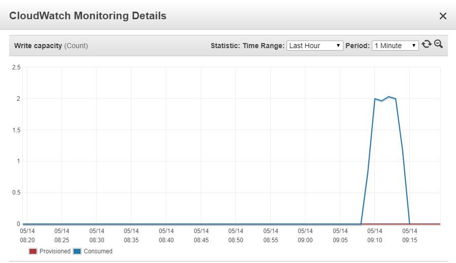 CloudWatch DynamoDB metrics