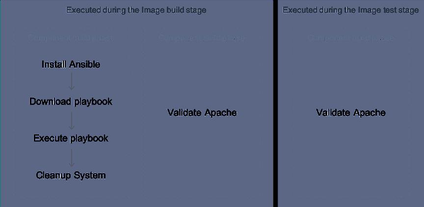 Document Design Diagram