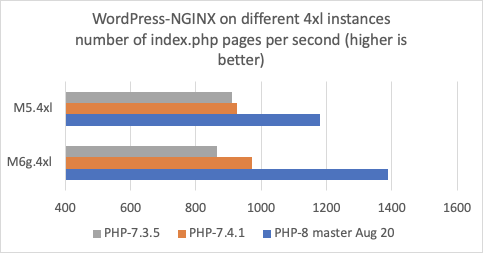 Wordpress NGINX performance