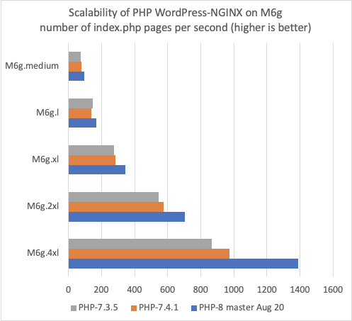 Scalability of WordPress NGINX