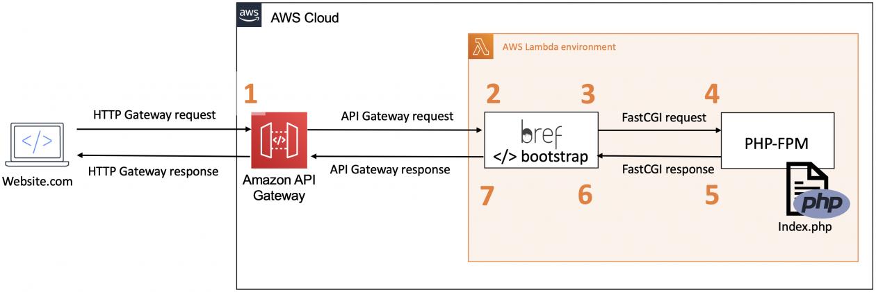 The Serverless LAMP stack part 3: Replacing the web server - RapidAPI