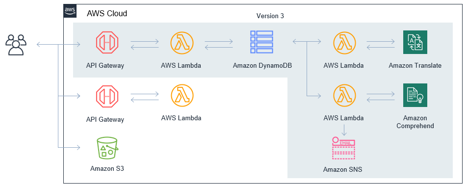 Modeling business logic flows in serverless applications - RapidAPI