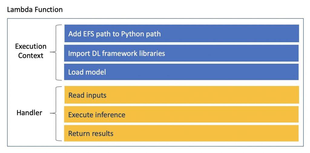 Lambda code structure