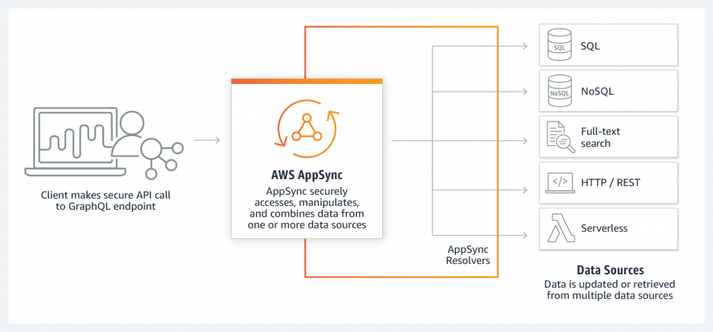 AWS AppSync overview diagram