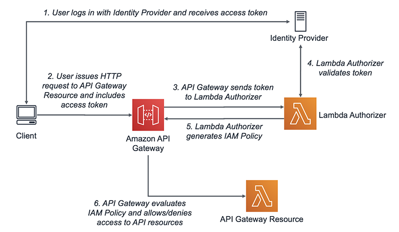Lambda authorizers