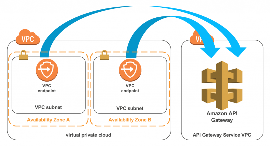 API Gateway private endpoints