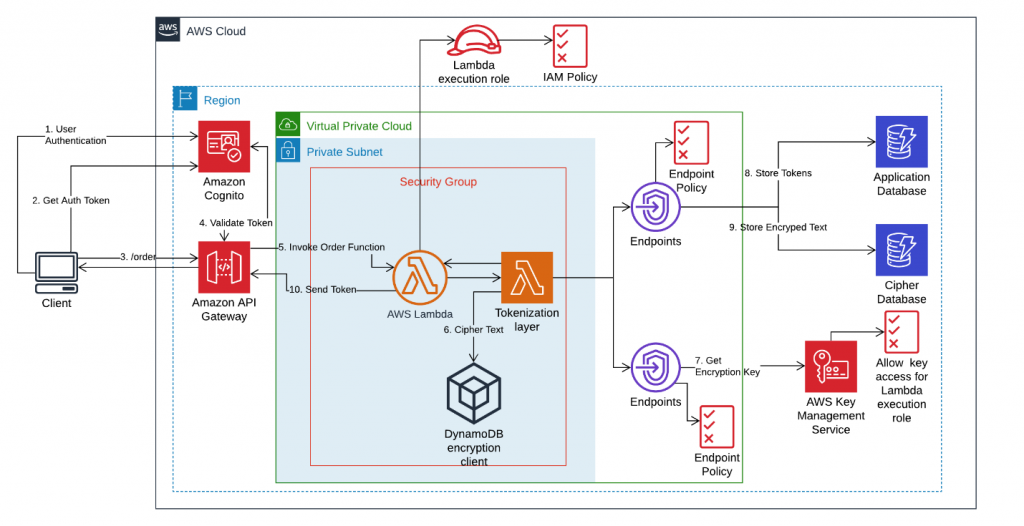 Serverless architecture diagram