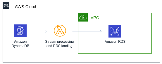 DynamoDB to RDS architecture