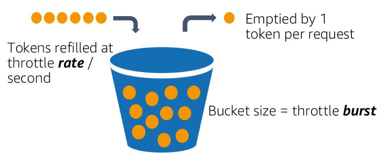 Token bucket algorithm