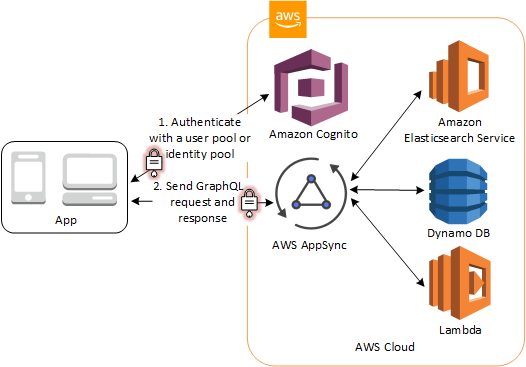 Amazon Cognito tokens used by AWS AppSync