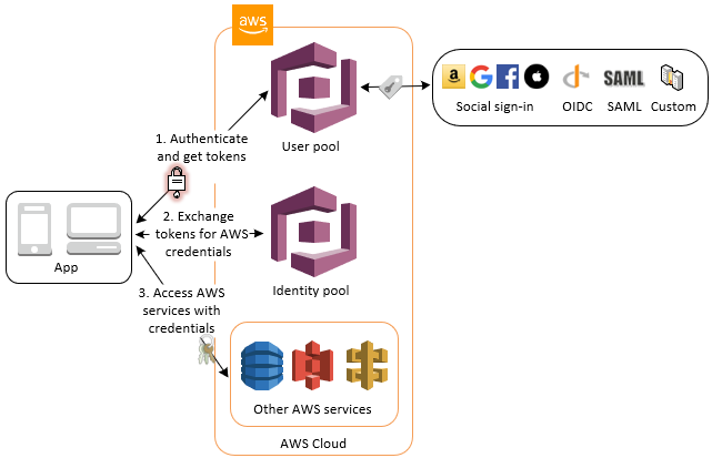 JWT-tokens-from-Amazon-Cognito-user-pool-exchanged-for-AWS-credentials-from-Amazon-Cognito-identity-pool