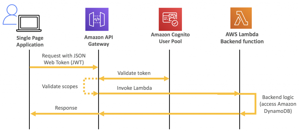 A diagram showing how an Amazon Cognito authorization workflow works