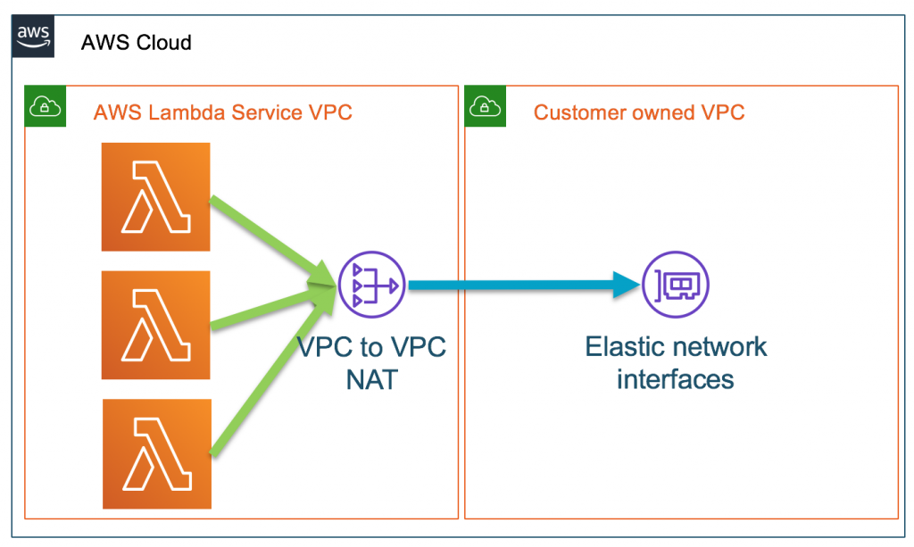 AWS Lambda service VPC with VPC-to-VPT NAT to customer VPC