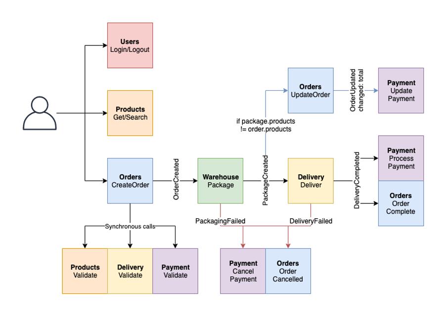 Post sample architecture