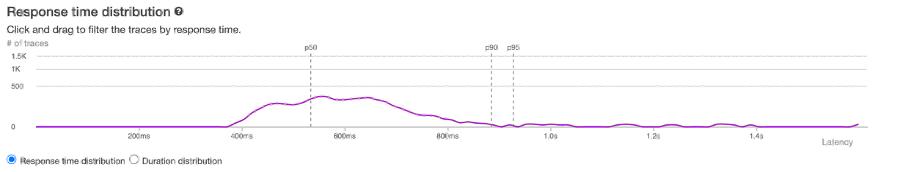 Peak performance distribution