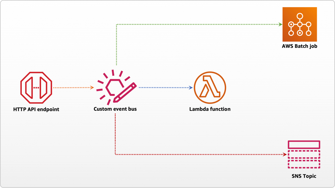 Building storage-first serverless applications with HTTP APIs service integrations