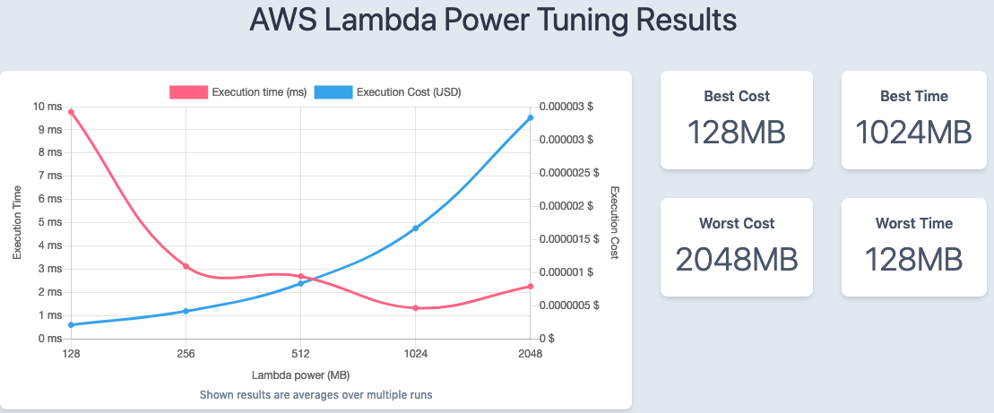 AWS Lambda power tuning results