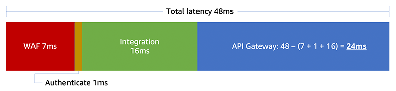 Request latency breakdown