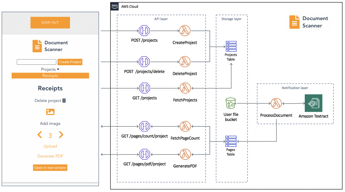 Building a serverless document scanner using Amazon Textract and AWS Amplify - RapidAPI