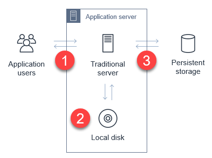Application server upload process