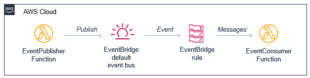 EventBridge integration with AWS SAM