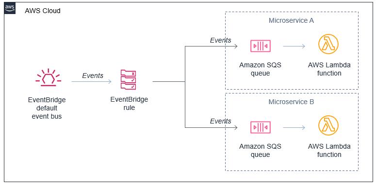 Fault-tolerant microservices architecture