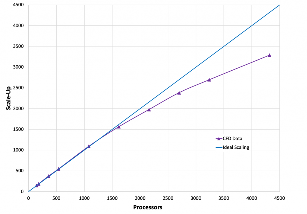 Figure 1. Scale-up as a function of increasing processor count.