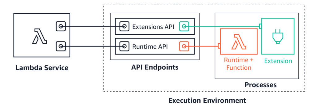 AWS Lambda execution environment with the Extensions API