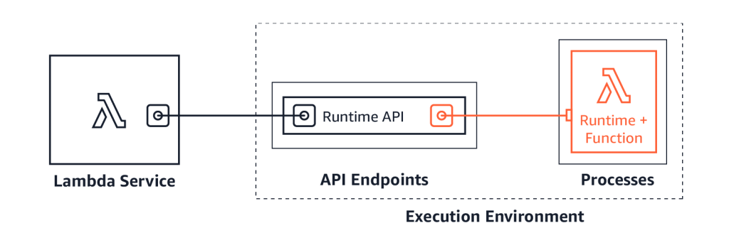 Lambda and Runtime API