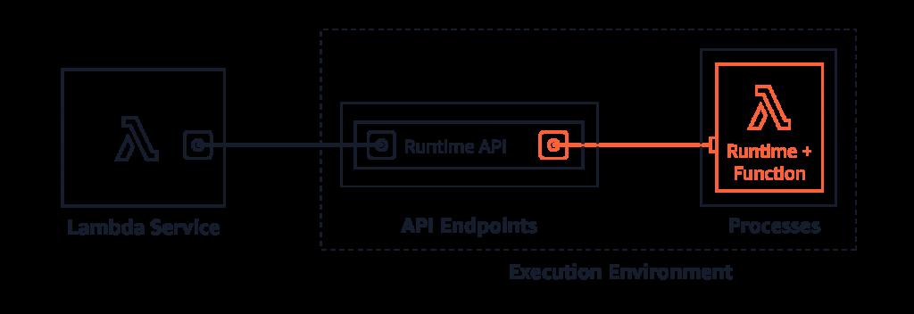 Lambda and Runtime API