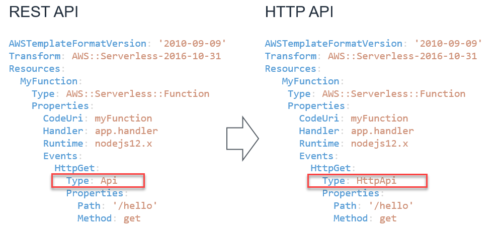 REST to HTTP API