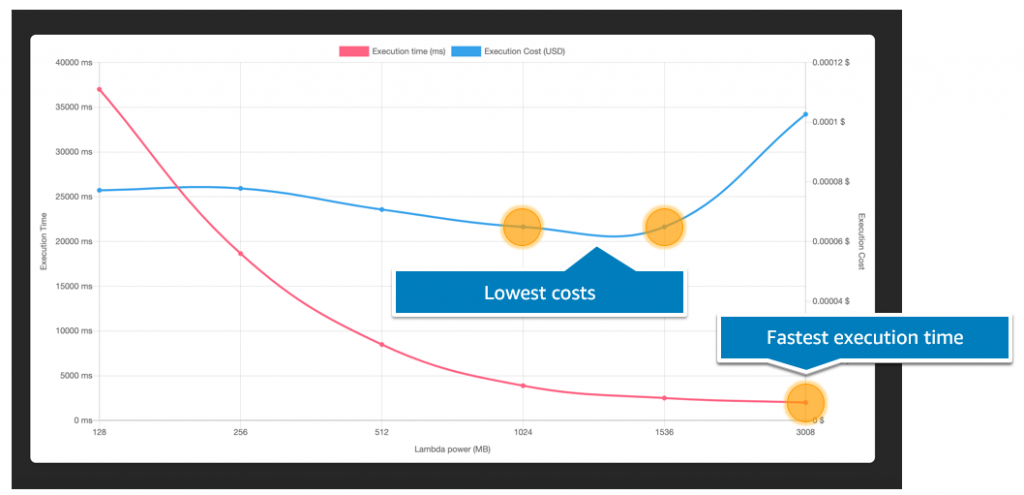 Optimizing costs with the AWS Lambda Power Tuning tool