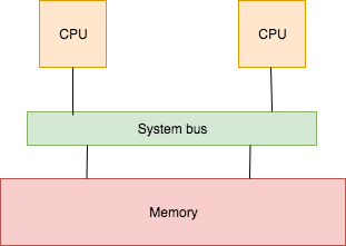 Shared memory paradigm