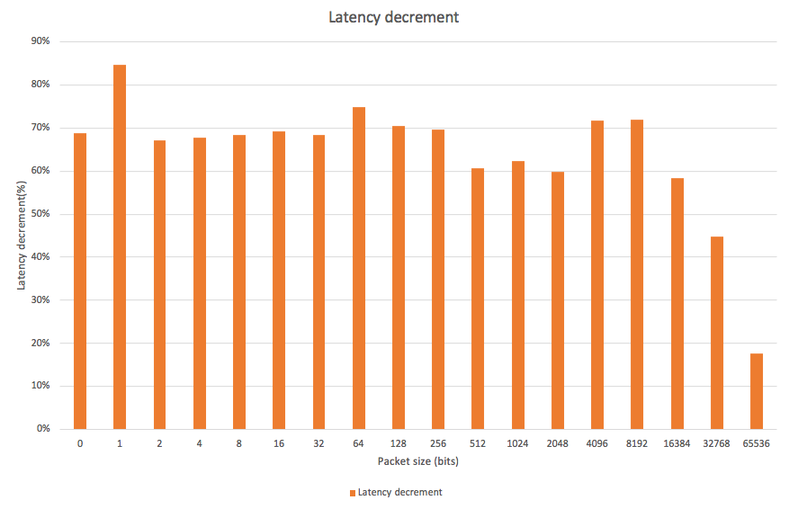 Latency improvement graph
