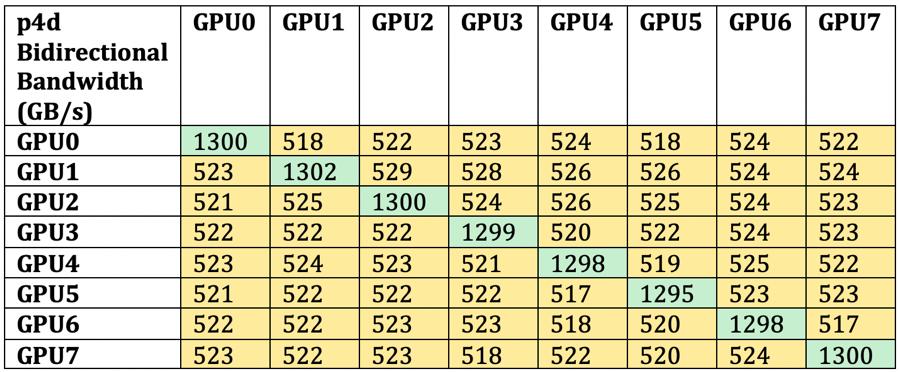 P4d GPU to GPU bandwidth