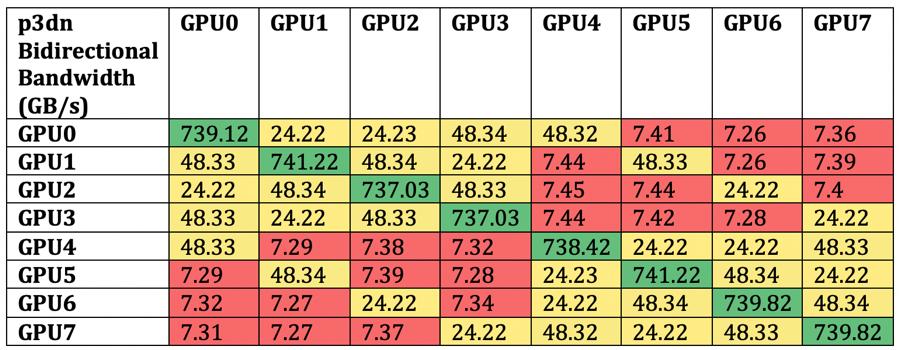 P3 GPU to GPU bandwidth
