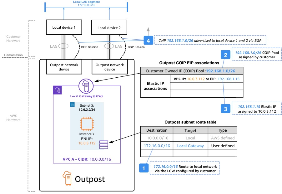 AWS Outposts – typical network topology