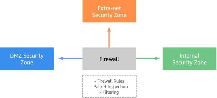 Example of firewall being used for security zone segmentation