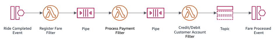 Pipes and filters pattern with AWS services
